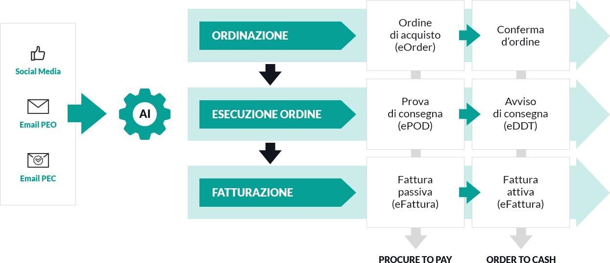 Processi core e documenti della Lean Supply Chain